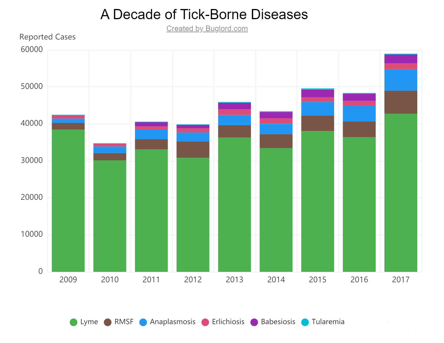 tick borne disease over a decade chart